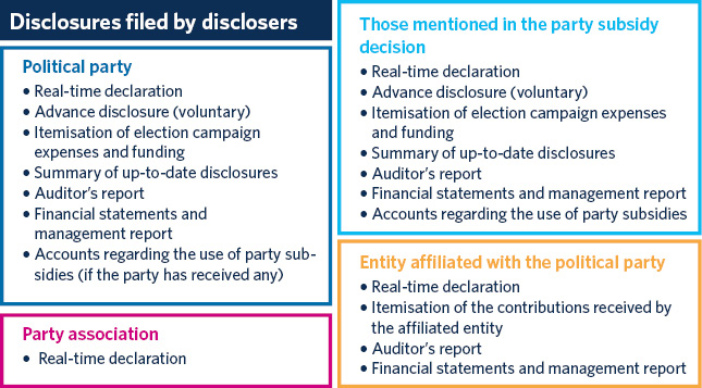 List of disclosures filed under the Act on Political Parties